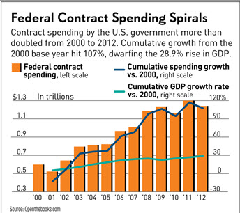 Federal_Contract_Spending_Spirals