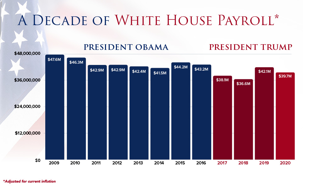 57_white_house_payroll