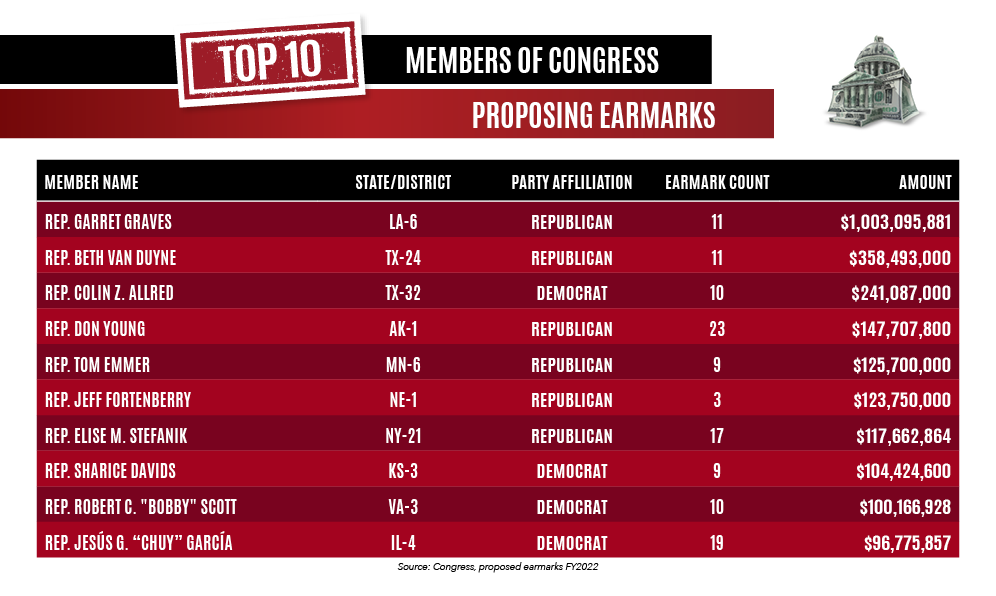 59_NEW_Top_10_members_of_congress_proposing_earmarks