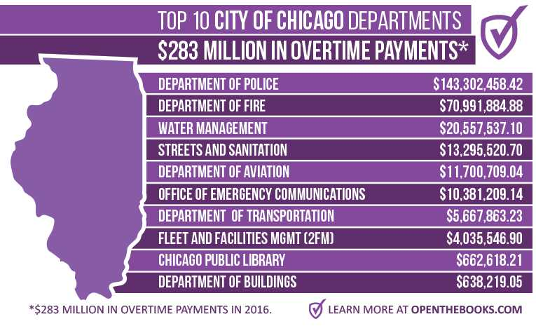 Chicago_Departments_Compensation_IL