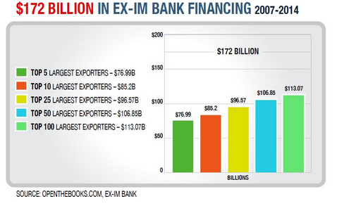 $172 Billion In EX-IM Bank Financing