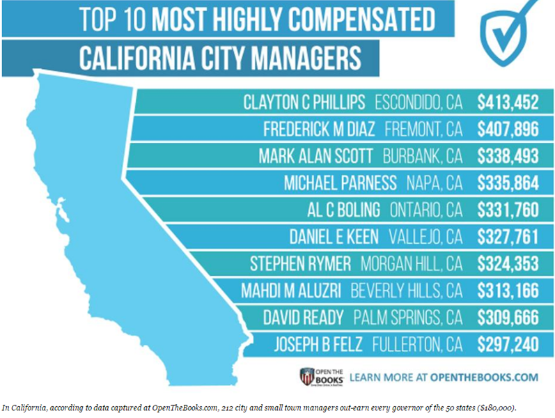 Forbes_California_Top_10_City_Managers