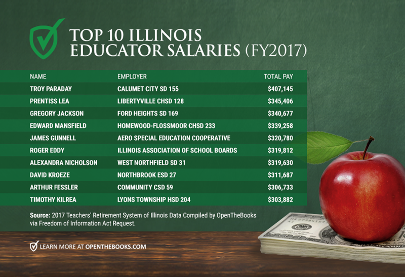 Forbes_Top10ILEdSalaries