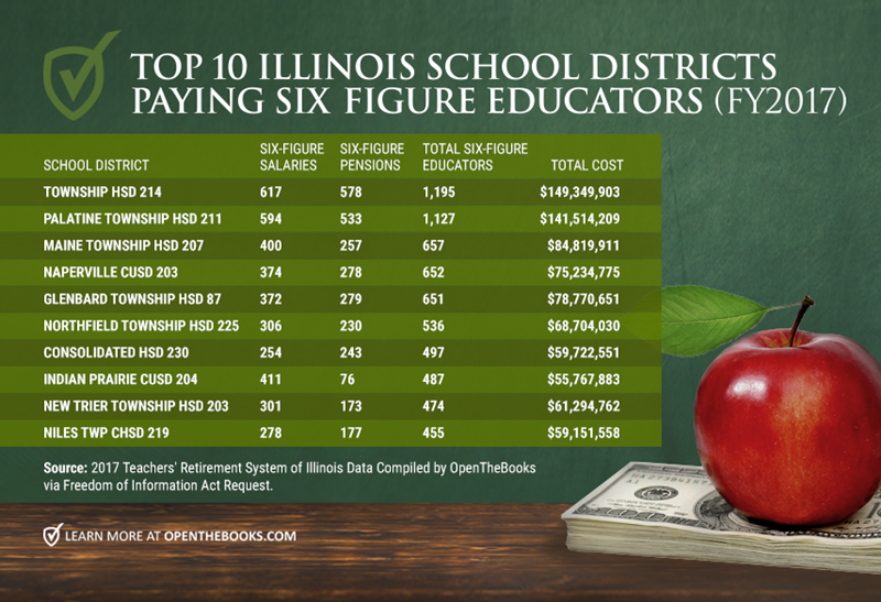 Forbes_Top10ILSchoolDistricts