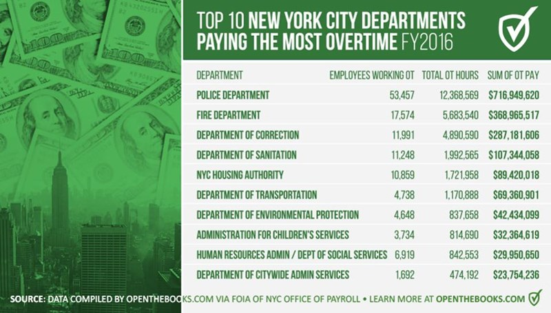 NYC_Departments_OT