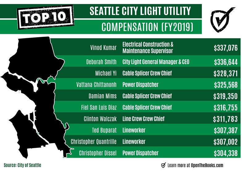 Seattle_City_Light_Utility_Comp