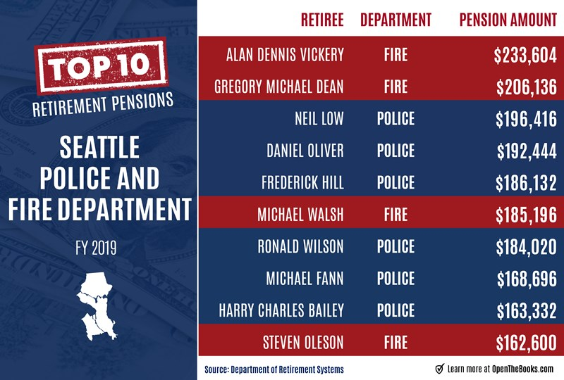 Seattle_Police_and_Fire_Dept._Pensions