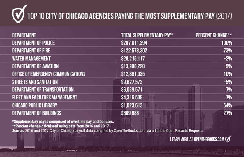 Top10CityChicagoAgenciesSuppPay_Forbes