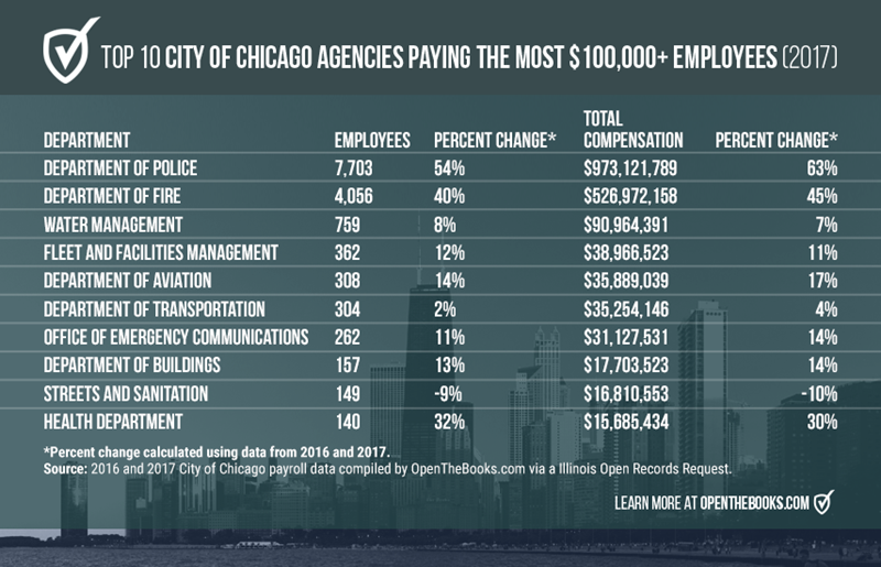 Top10CityChicagoAgencies_Forbes