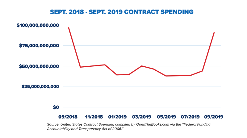 _3_Sept._2018_-_Sept._2019_contract_spending