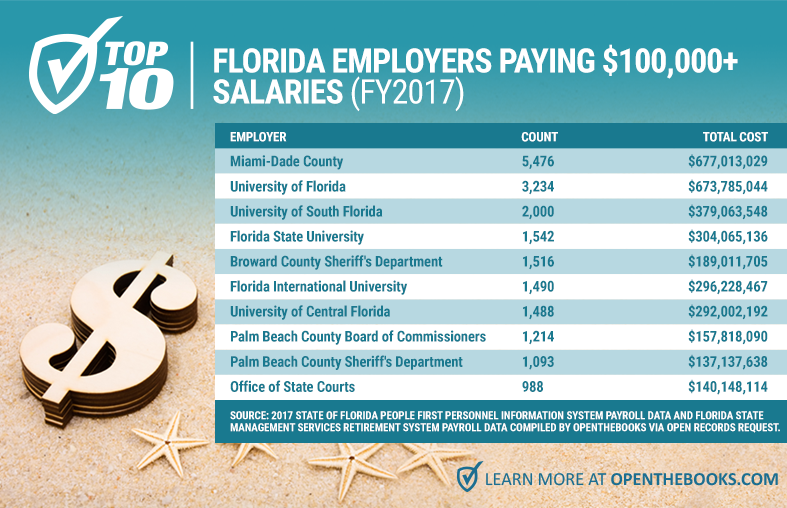 Forbes_Top10FloridaEmployers