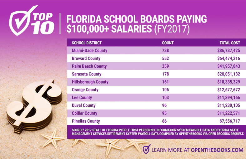 Forbes_Top10FloridaSchoolBoards