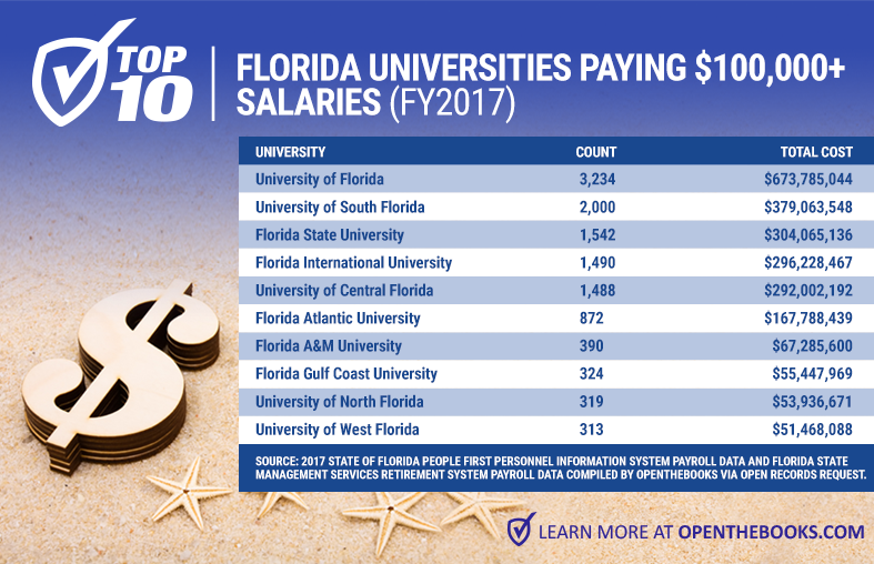 Forbes_Top10FloridaUniversities