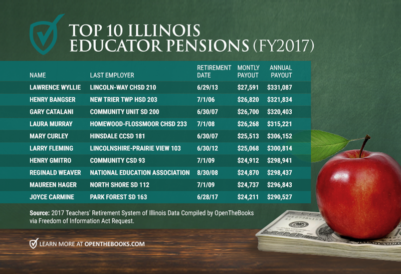 Forbes_Top10ILEdPensions