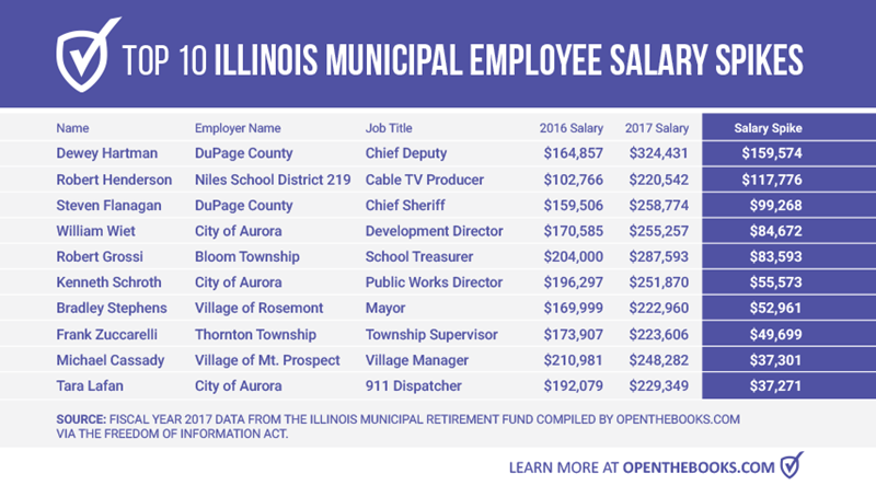 Forbes: The 'Big Dogs' of Illinois Municipal Government 2017 Edition