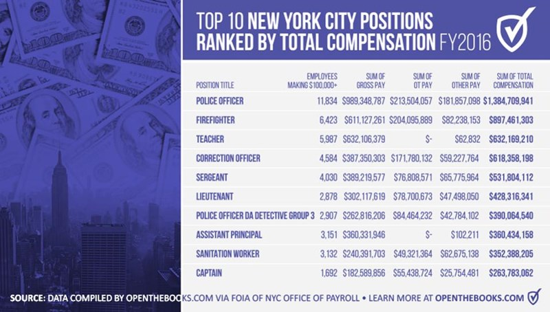 NYC_Positions_Total_Comp